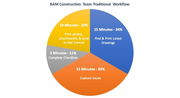 construction_team_traditional_workflow