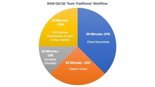qaqc_team_traditional_workflow
