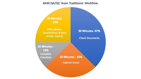 qaqc_team_traditional_workflow