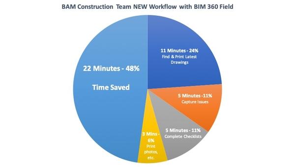 construction_team_new_workflow