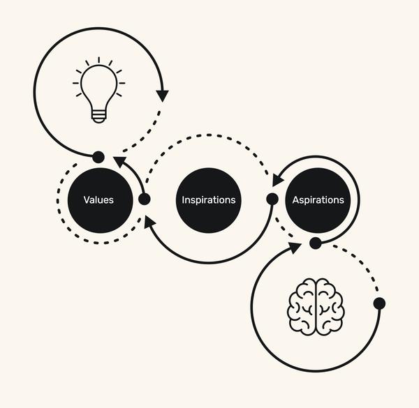 Brand Workshop: Exploring inspiration and aspirations