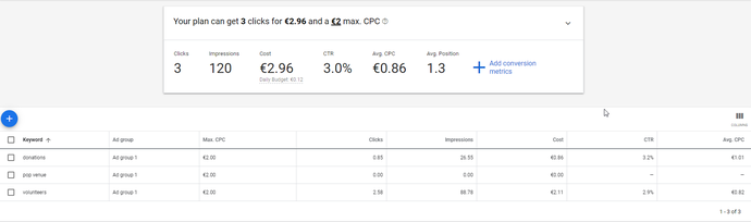 Keyword Planner Google voor Google Ad Grants