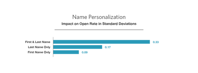 Name personalization in MailChimp and study