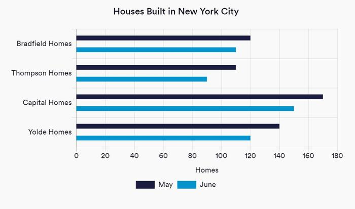 Graph of Houses Built in New York City