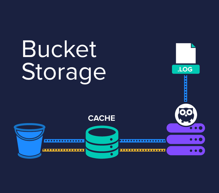 Reduce hardware and storage costs by up to 70%