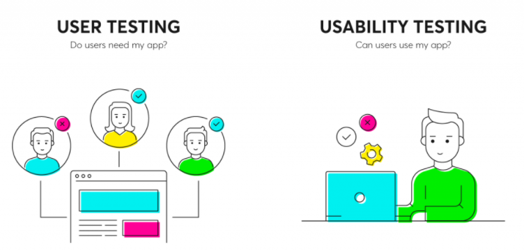 User test Do users need my app vs usability test can users use my app with illustration