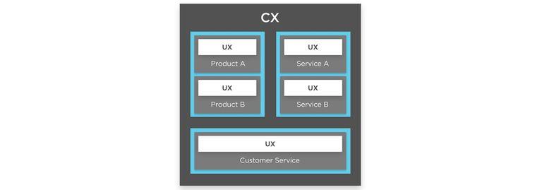 CX UX Screen
