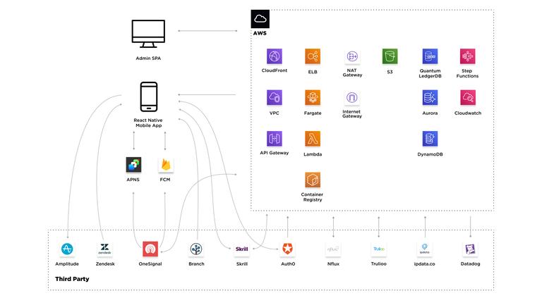 PLLAY's technical architecture diagram