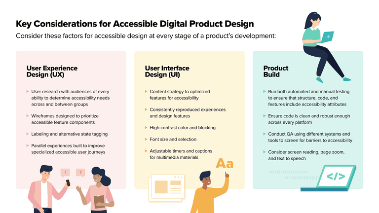 Key Considerations for Accessible Product Design. Consider these factors for accessible design at every stage of a product's development. In column 1: User Experience Design (UX): User research with audiences of every ability to determine accessibility needs across and between groups, wireframes designed to prioritize accessible feature components, labeling and alternative state tagging, parallel experiences built to improve specialized accessible user journeys. Column 2: User Interface Design (UI): Content strategy to optimized features for accessibility, consistently reproduced experiences and design features, high contrast color and blocking, font size and selection, adjustable timers and captions for multimedia materials. Column 3: Product Build: Run both automated and manual testing to ensure that structure, code, and features include accessibility attributes, ensure code is clean and robust enough across every platform, conduct QA using different systems and tools to screen for barriers to accessibility, consider screen reading, page zoom, and text to speech.