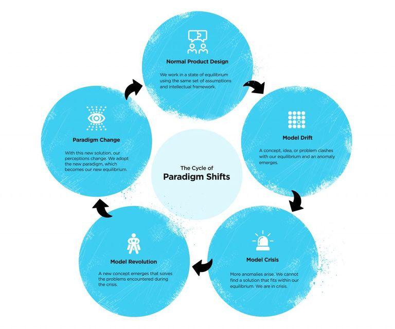 Paradigm Shift Cycle