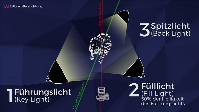 Drei-Punkt-Beleuchtung: Spitzlicht
