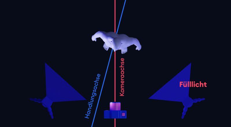 Drei-Punkt-Beleuchtung: Fülllicht
