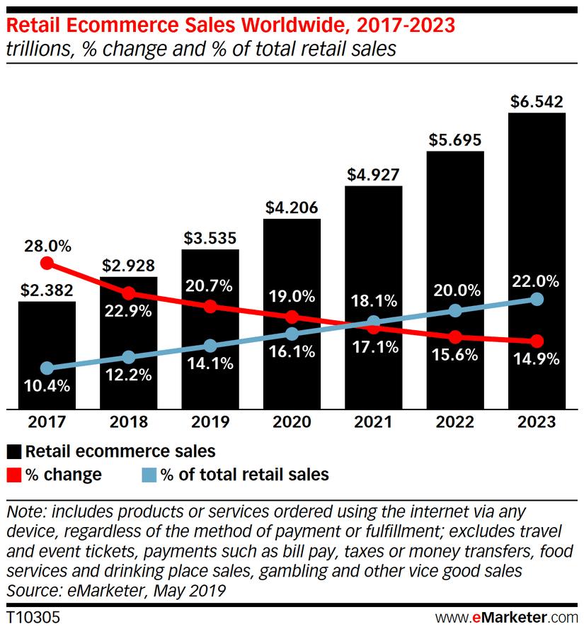 Retail eCommerce sales worldwide statistic