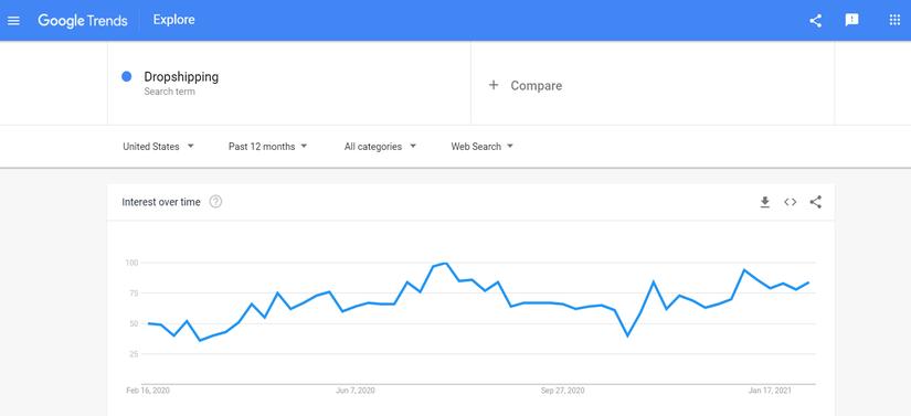 Google Trends Niche Keyword Research