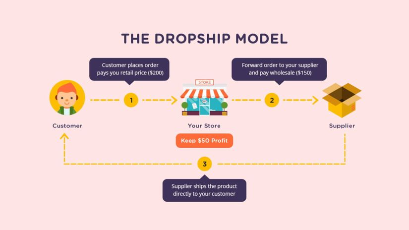 What is Dropshipping and How it Works