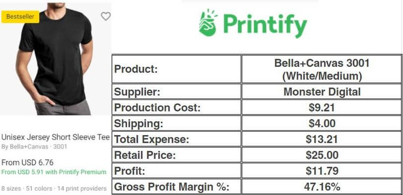 Printify's Sample Costing