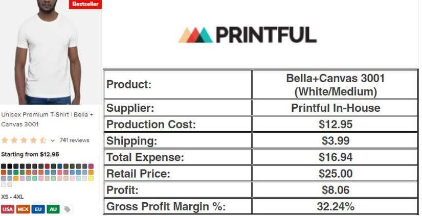 Printful's Sample Costing
