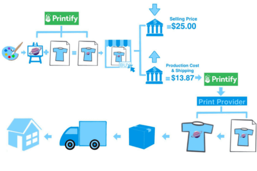 Infographic on How Printify Works