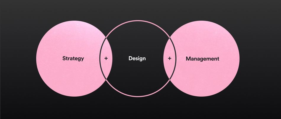 three circles with the following text Strategy plus design plus management