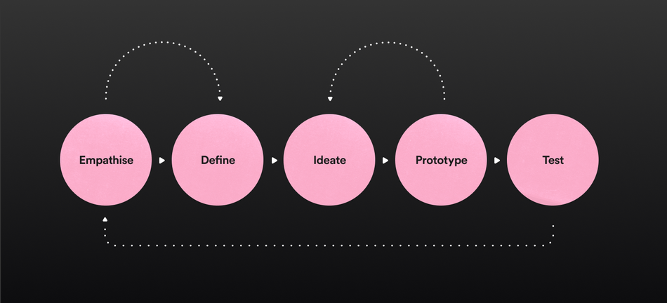 5 pink circles with the words empathise define ideate prototype test