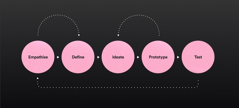 Pink circles showing the product design and development stages