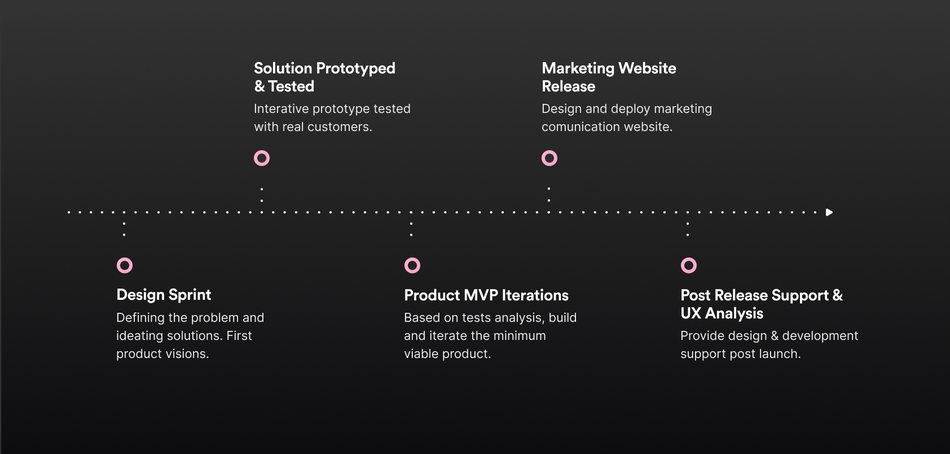A slider showing the milestones such as Prototyping, Tests, MVP Iterations.