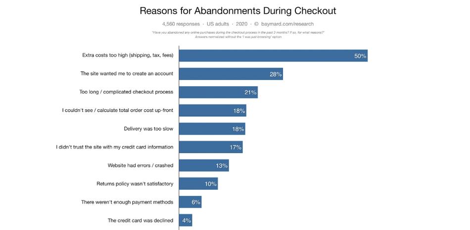 Reasons for cart abandonment graph