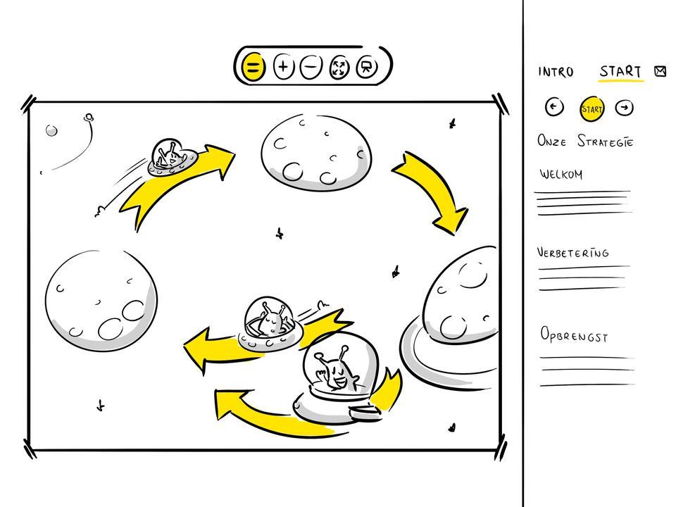 Producten Visuele Verbinders interactieve praatplaat helder communiceren zakelijk tekenen visueel denken Den Haag procestekening strategie visie digitale tekening