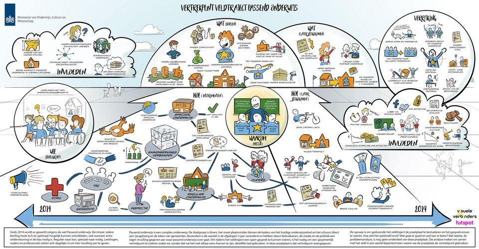 tekenen praatplaat Veldtraject passend onderwijs voor beleidsreactie Ministerie van Onderwijs, Cultuur en Wetenschap infographic maken proces