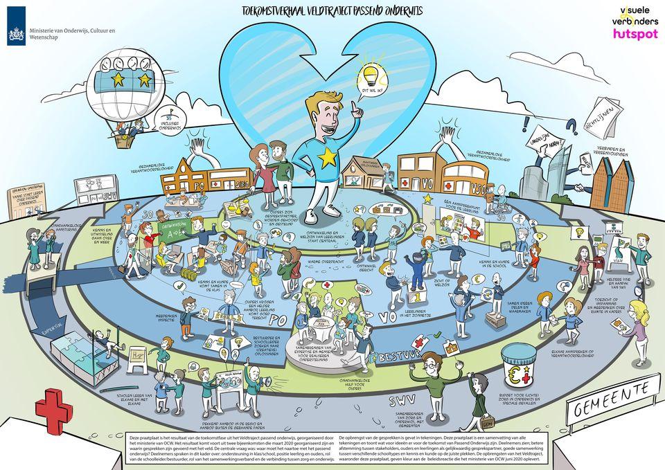 Ministerie onderwijs Praatplaat toekomstverhaal visie veldtraject passend onderwijs toekomstvisie stip op de horizon communicatie strategie