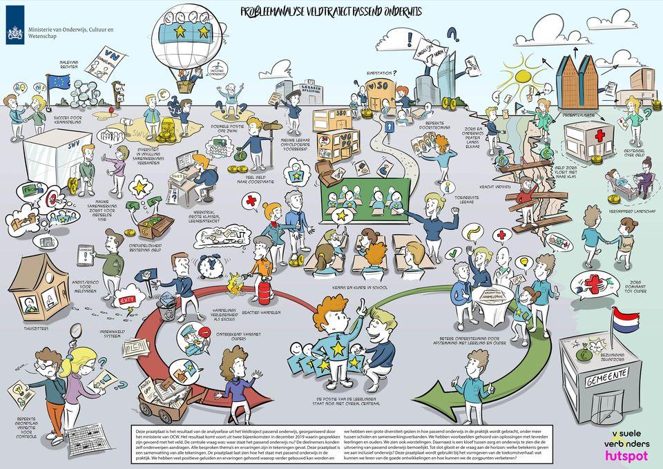 Praatplaat probleemanalyse veldtraject passend onderwijs visualiseren verhalen vertellen tekeningen meningen visueel communiceren