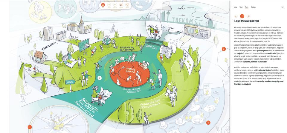 Praatplaat Conservator Group strategie toekomstvisie uittekenen Zuid-Holland