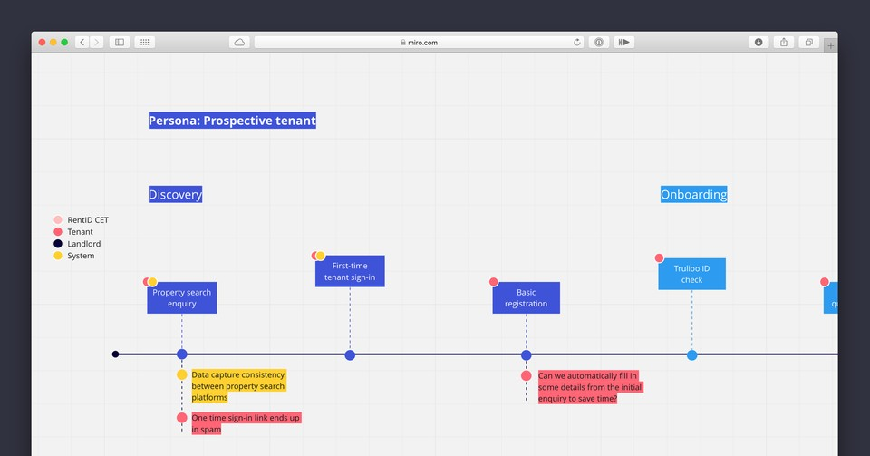 Initial part of tenant journey timeline, mapped as part of the process.