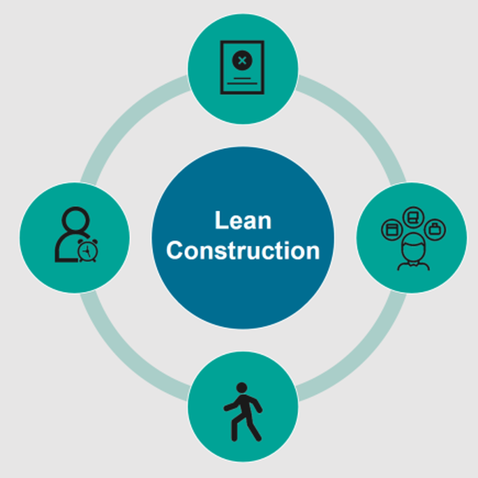 Lean Construction and how to eliminate time and cost killers.