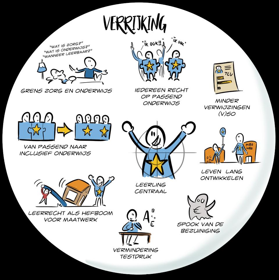 tekening praatplaat stip op de horizon toekomstvisie beeld visie visual storytelling visual thinking beste presentatie