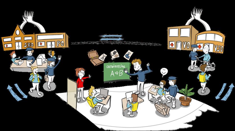 Praatplaat doorstroming speciaal onderwijs regulier onderwijs Ministerie OCW tekening voorbeelden visueel denken tekening
