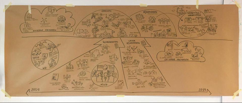 Sneltekenen brainstorm vergadering ministerie van onderwijs brown paper schets tekenen procestekening verslag vergadering ideeën tekenen