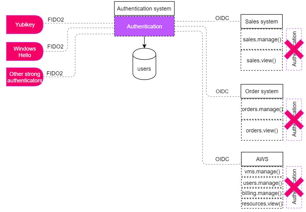 Authentication summary