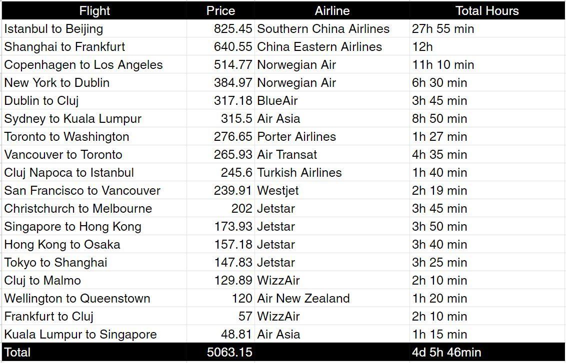 flights cost