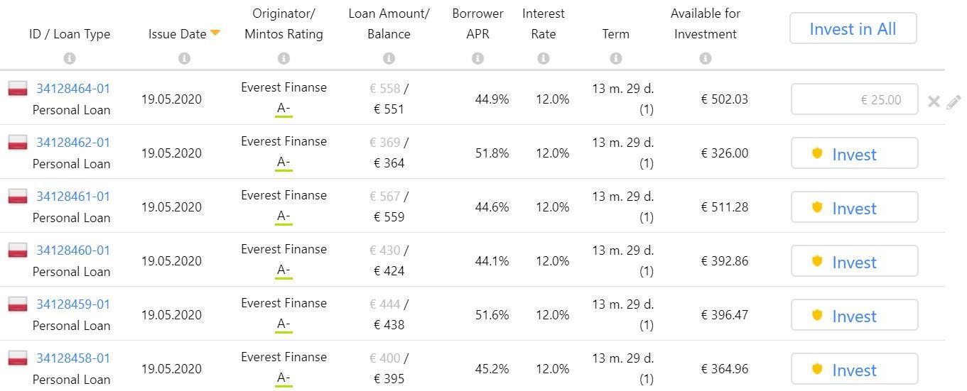mintos loans