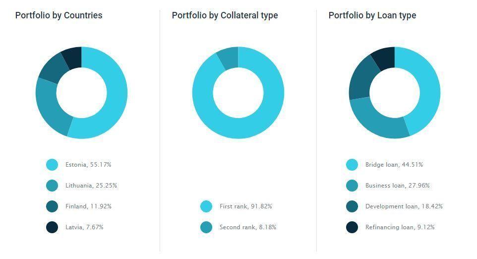 estateguru portfolio