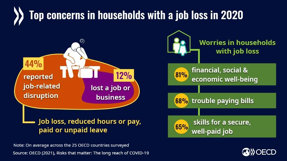 People are worried about jobs, finances & the future