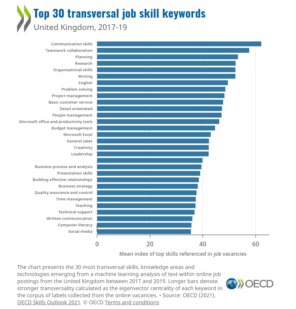 Digital skills are needed across a wide variety of jobs