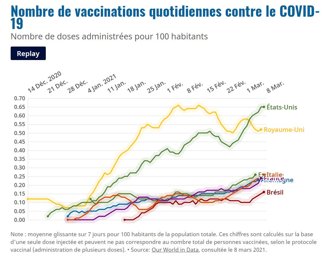 Plus de vaccins pour plus d'emplois