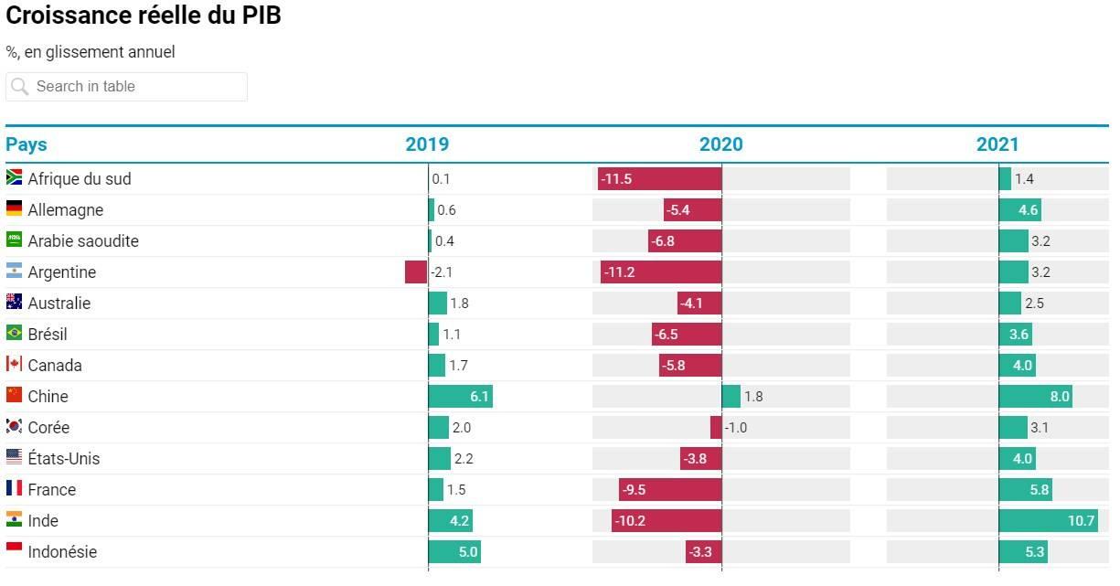 Après une forte baisse en 2020, l'activité économique devrait reprendre à partir de 2021 dans un contexte d'incertitudes