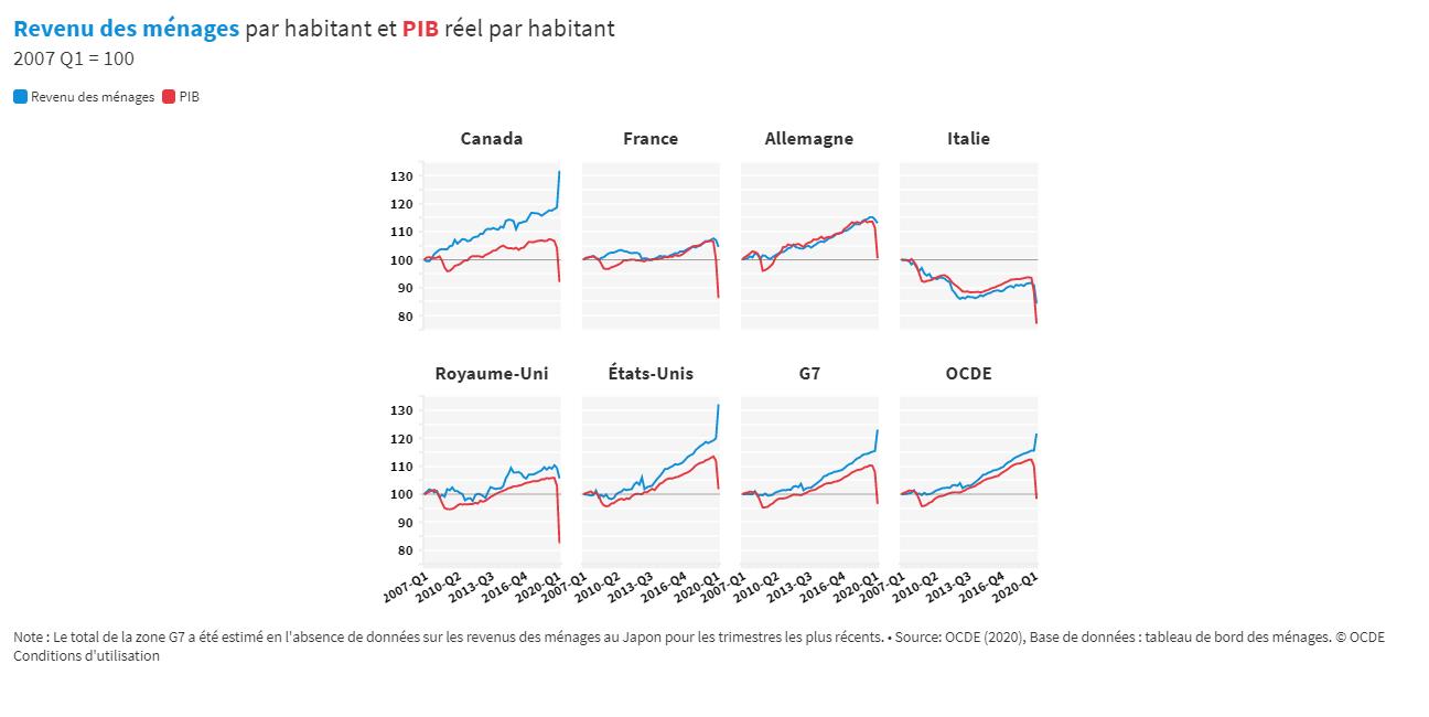 Face au COVID-19, le PIB accuse le coup, mais les mesures de soutien des gouvernements protègent les revenus des ménages au deuxième trimestre 2020