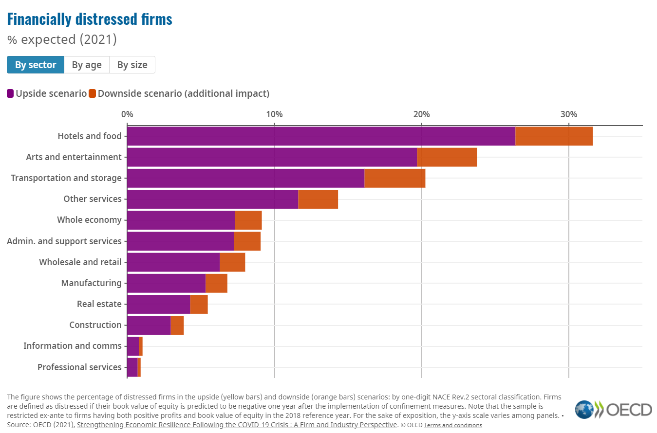Firms in distress