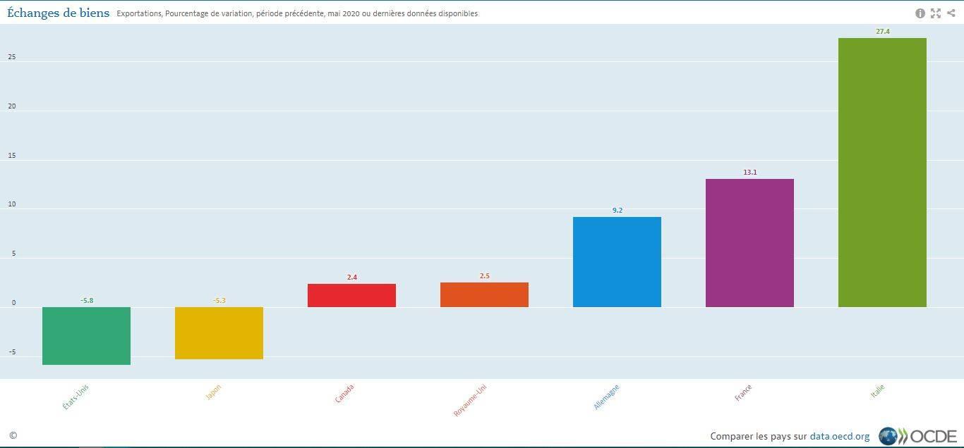 Les effets du COVID-19 continuent de peser sur le commerce international