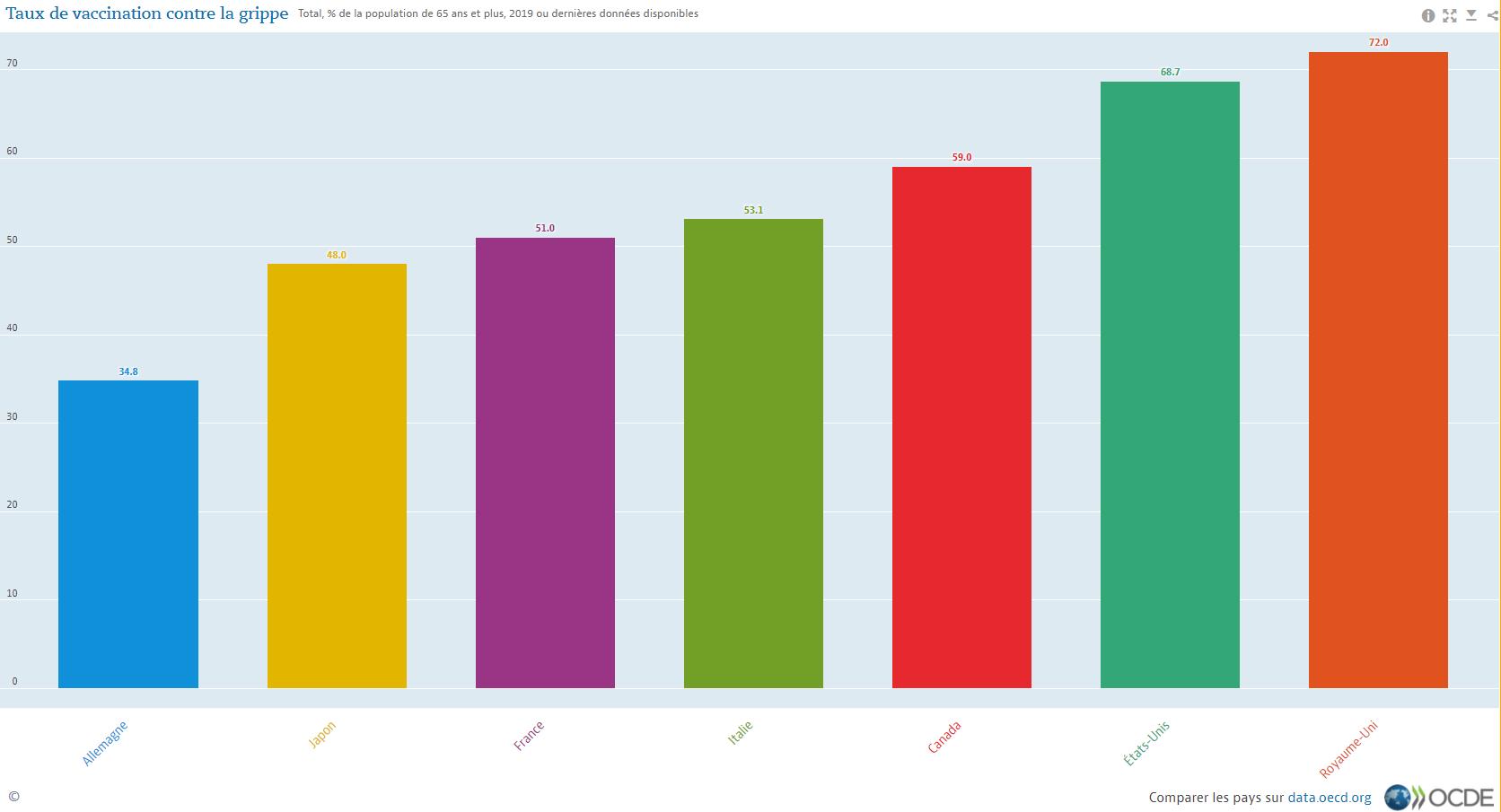 De grandes disparités dans les taux de vaccination contre la grippe