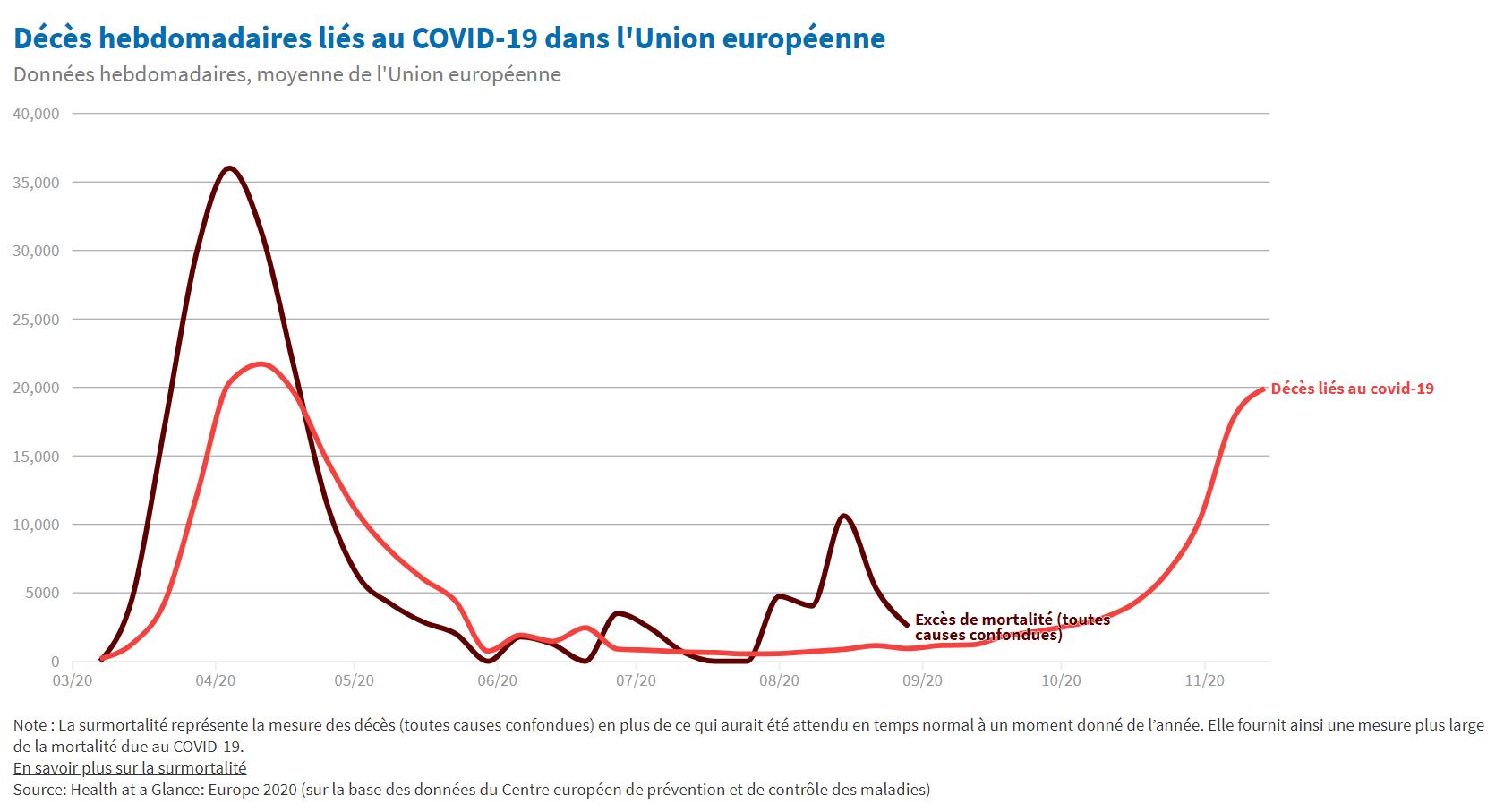 Flambée des cas de COVID-19 en Europe